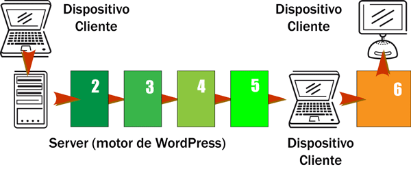 proceso_wordpress