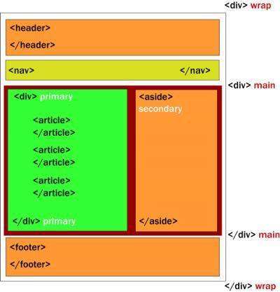 wp2_estructura